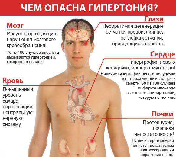 Чем опасна гипертония в молодом возрасте фото?