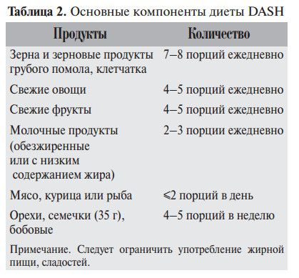 диета DASH (Dietary Approaches to Stop Hypertension) при гипертонии