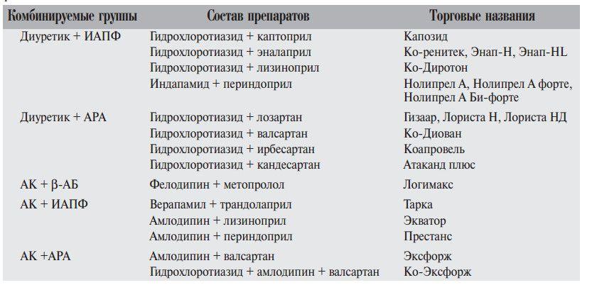 Примеры комбинированных схем лечения гипертонии у женщин