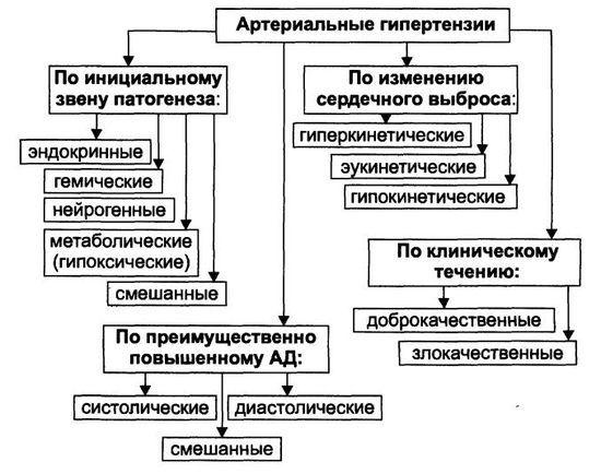 Виды гипертонии