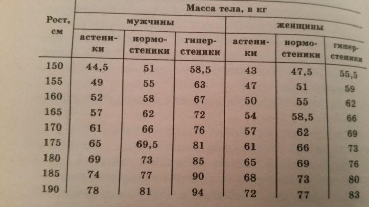 Таблица определения нормальной массы тела