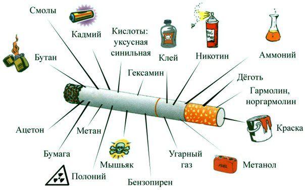 курение и гипертония как то связаны?