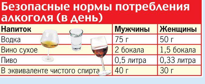 Норма алкоголя в день