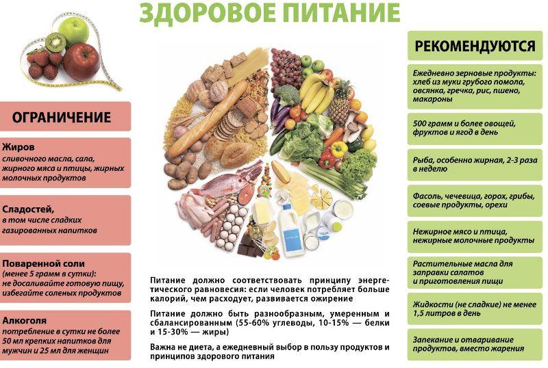 Правильное питание для гипертоников