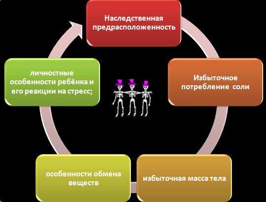 Причины детской гипертонии
