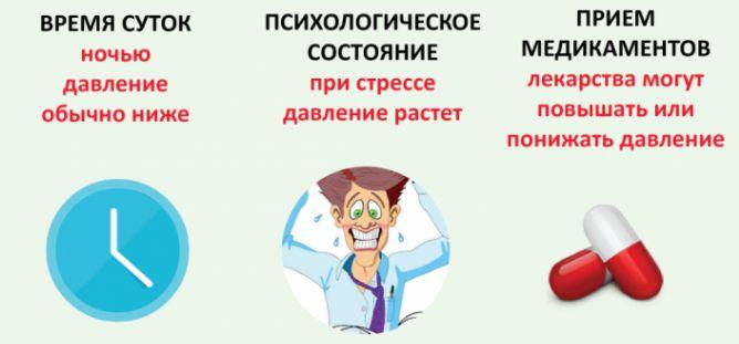 профилактика артериального давления