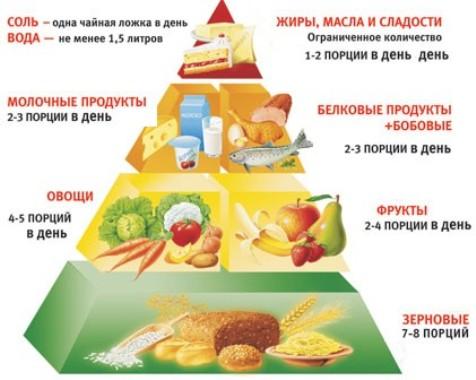 Таблица питания при гипертонии