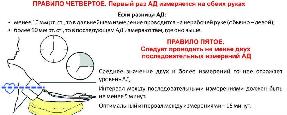 Правило измерения АД