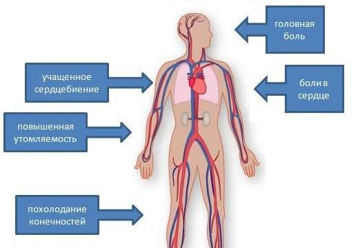 Фото симптомы гипертензии