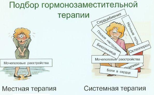 Лечение давления при климаксе
