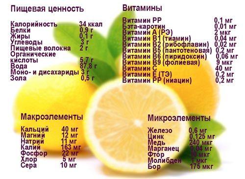 Состав лимона фото