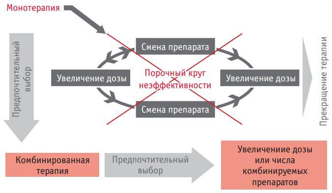 комбинированное лечение гипертонии