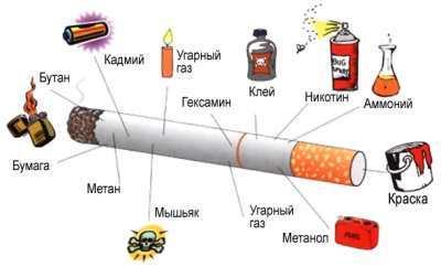 Вред курения при гипертонии