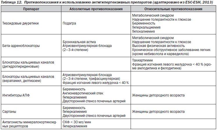классы препаратов от гипертонии