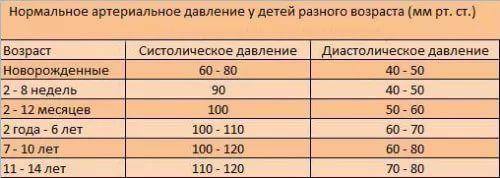 Изображение - Признаки повышенного давления у детей norma-davlenia-dety