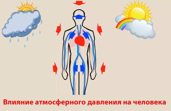 Действие атмосферного давления на человеческий организм